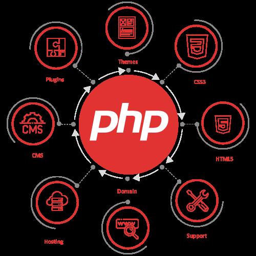 php_website_design_agency
